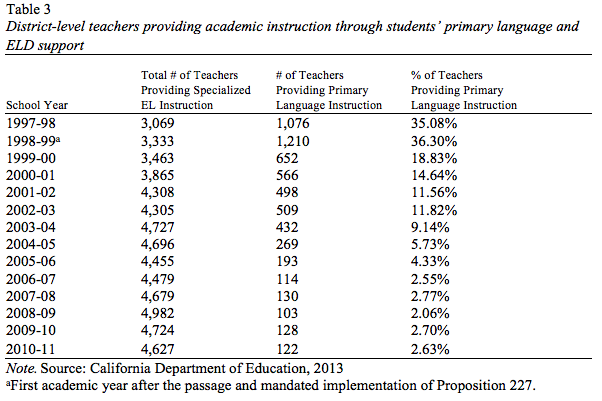 The Education Of English Learners In California Following The Passage Of Proposition 227 A Case Study Of An Urban School District Penn Gse Perspectives On Urban Education